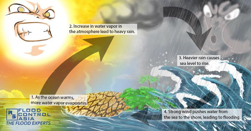 Climate change worsens storm surges, storm surge cause