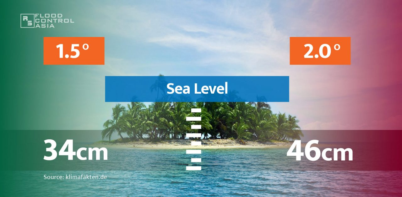 shows the comparison between the rise of sea levels at 1.5 versus 2 degrees celsius
